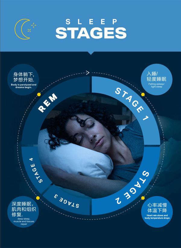 保护脊椎享科学睡眠,思莉谛普床垫让您睡个好觉